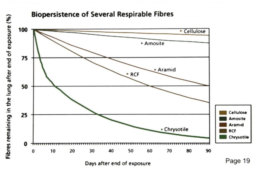 Nguồn: Những sự thật không thể chối cãi về amiăng chrysotile - Viện Chrysotile
